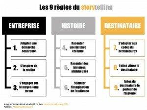 Les 9 règles du storytelling